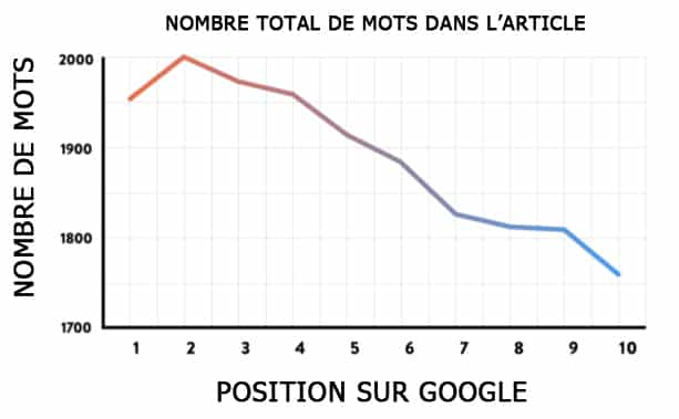 graph-longeur-article-SEO