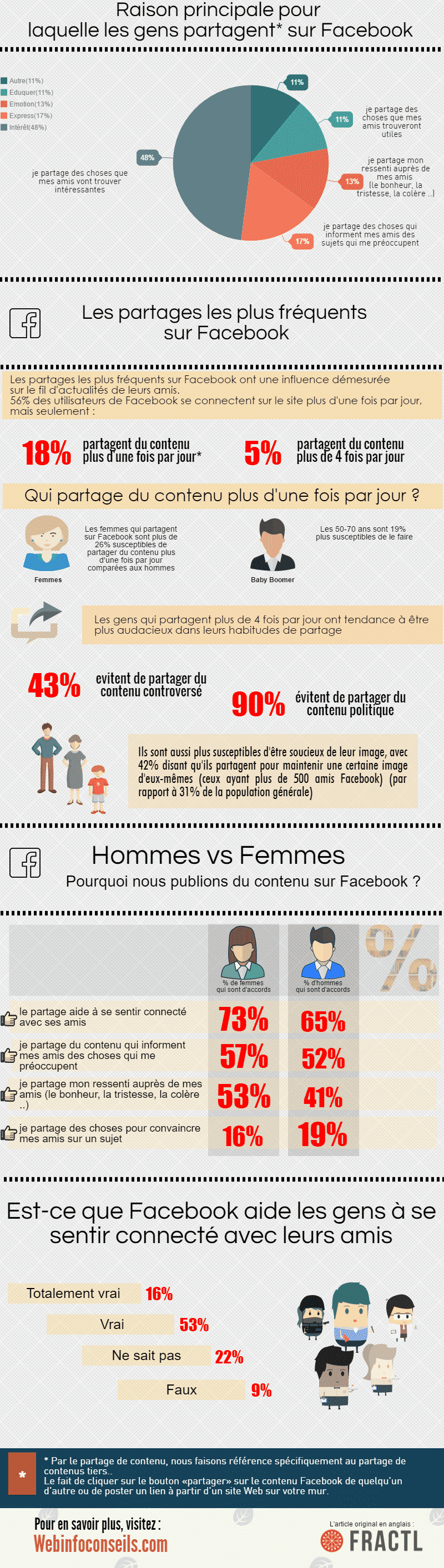 infographie---comportement-Facebook