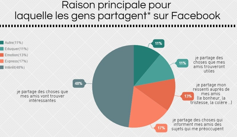 partage sur facebook - infographie